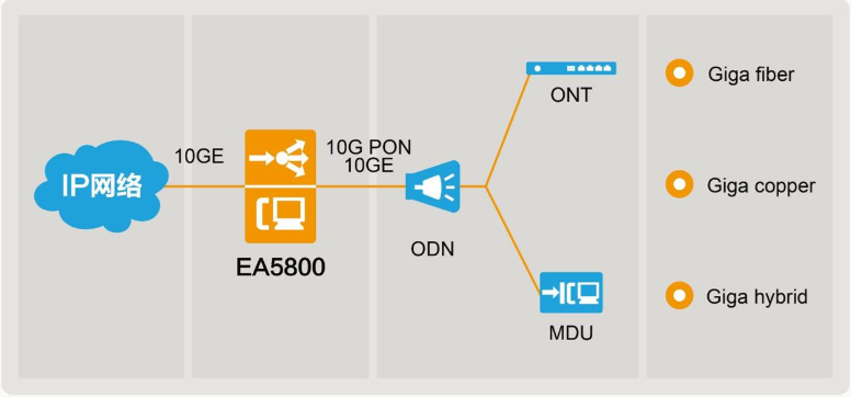 Huawei EA5800-X15 Multi-service Access Module GPON XG-PON P2P GE/10G FTTH OLT Optical Line Terminal